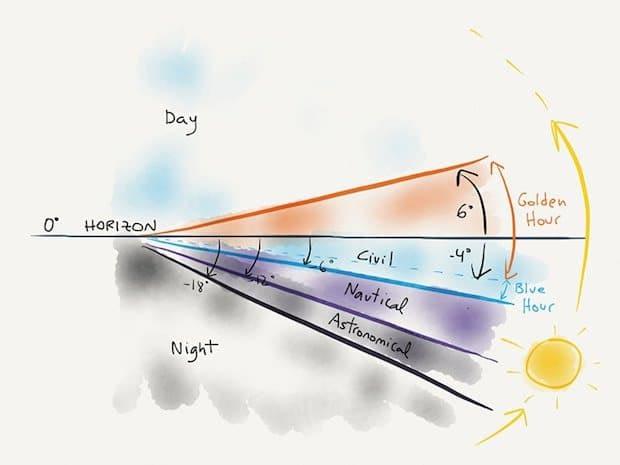 Golden Hour Chart